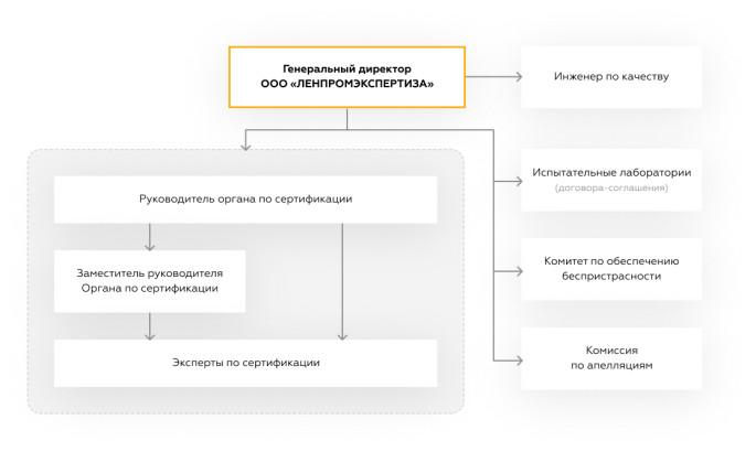 Организационная структура органа по сертификации